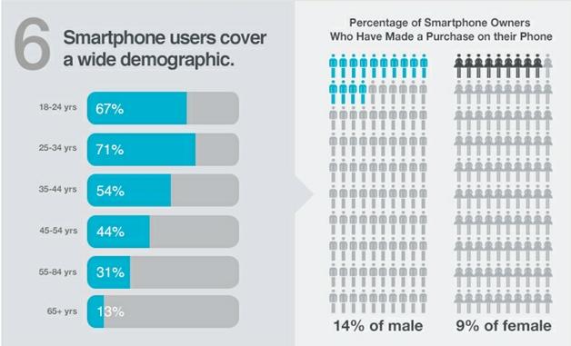Datos demográficos de ventas de teléfonos